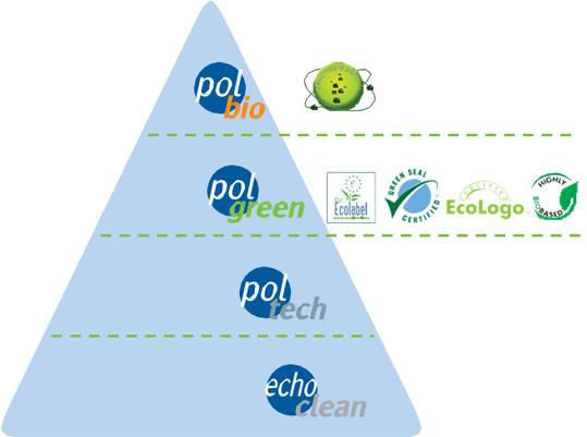 Pollet – 4 produktové řady